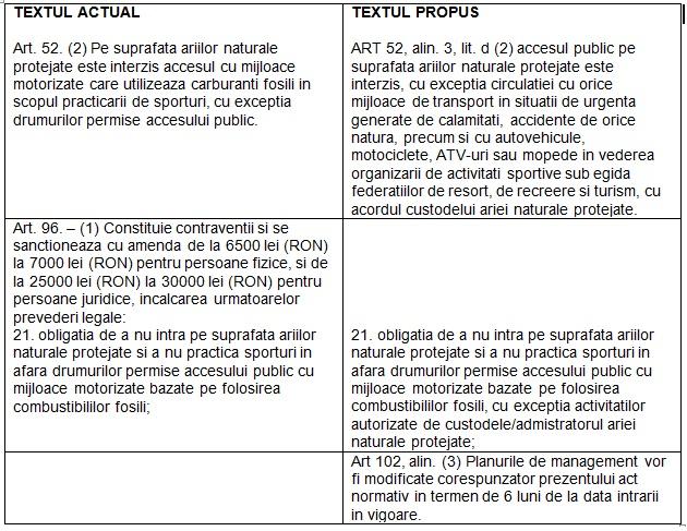 tabel propunere legislativa